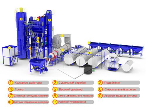 Асфальтовый завод: схема, чертеж, устройство