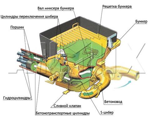 Схема бетононасоса устройство